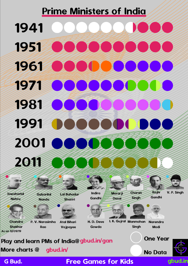 Infographics on prime ministers of india