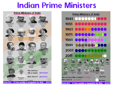Download the chart on prime ministers of india